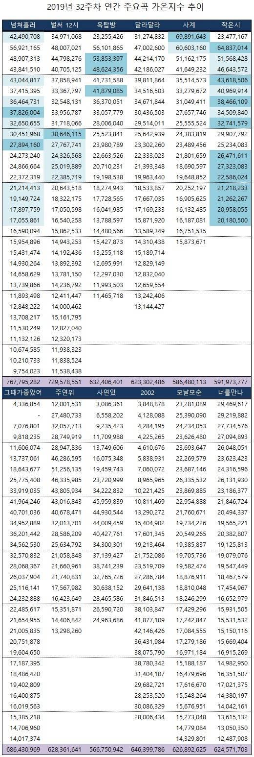 가온차트 연간 TOP10 예상 곡들 추이.jpg | 인스티즈