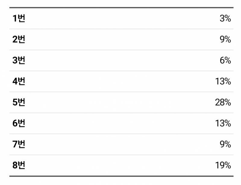 방탄소년단) 디오니소스 북쪽왕관자리 각인 나무반지 입금 시작합니다💜 | 인스티즈