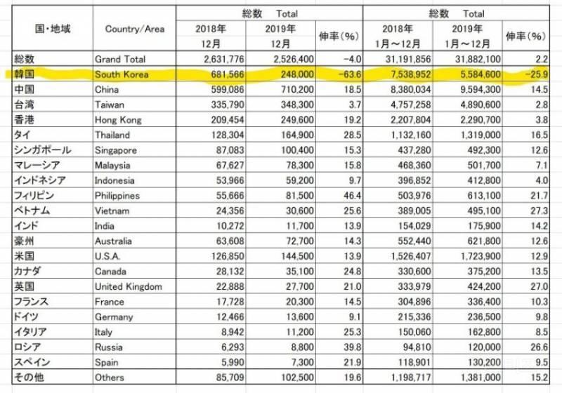 선동 자료,날조 자료 없는 정확한 일본여행 불매 현황.jpg   인스티즈