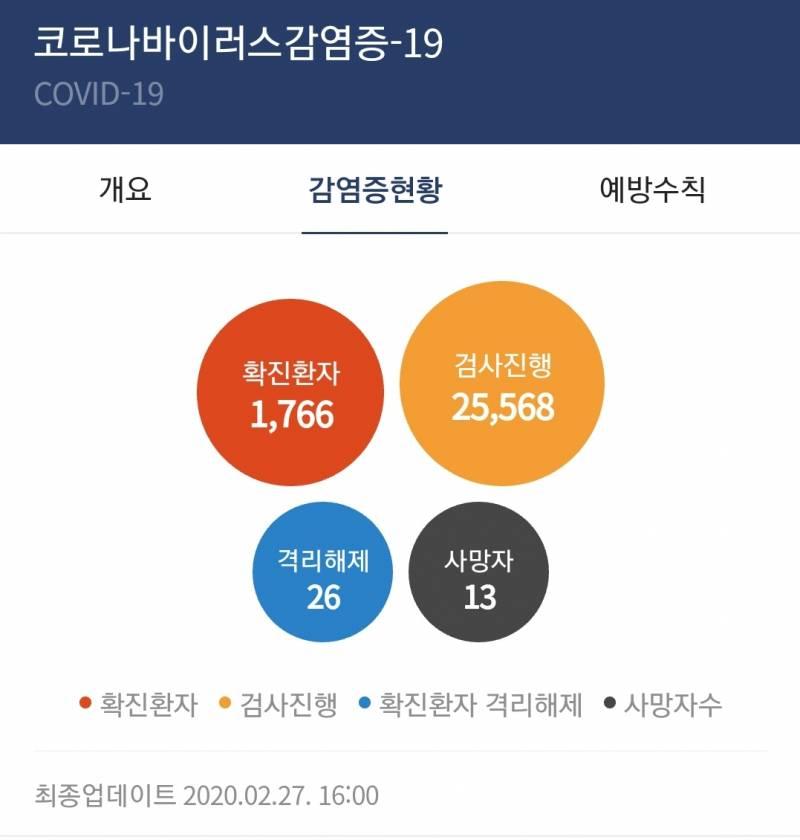한국 확진자 이천명 아니야 | 인스티즈