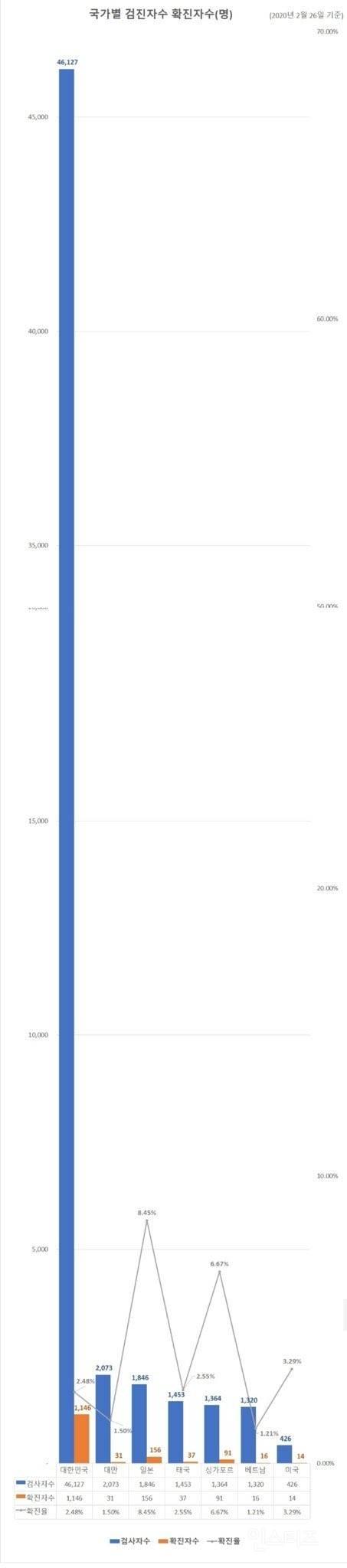 대한민국 코로나 검사자수 근황.jpg | 인스티즈