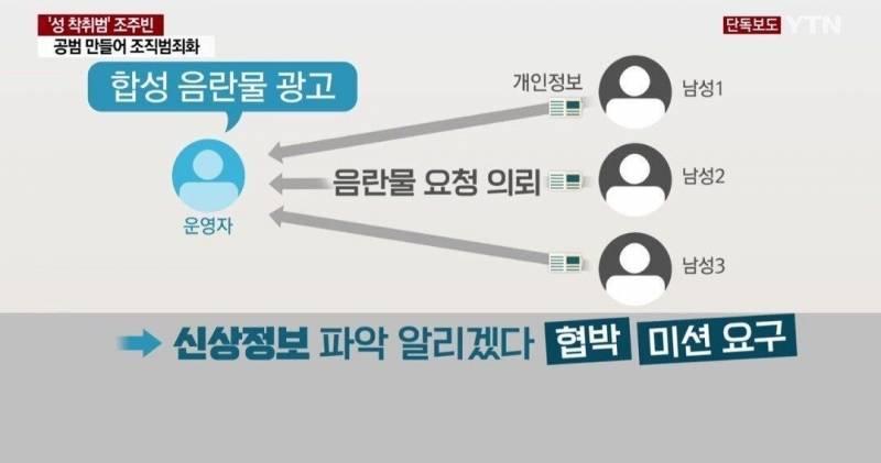 텔레그램 N번방 남성 피해자 생김.jpg | 인스티즈