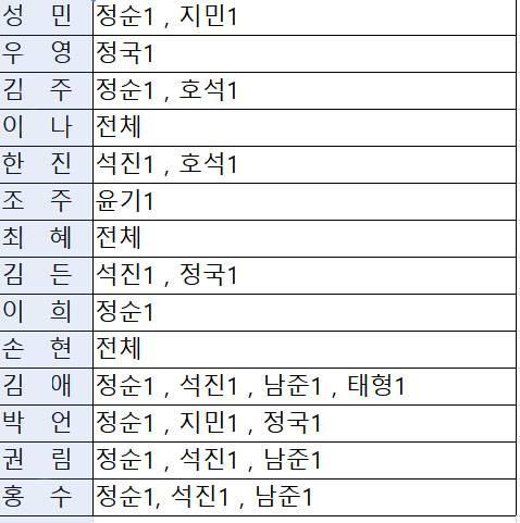 방탄소년단) 정순이와 아미밤탄소년단 최종_진짜최종 명단 | 인스티즈