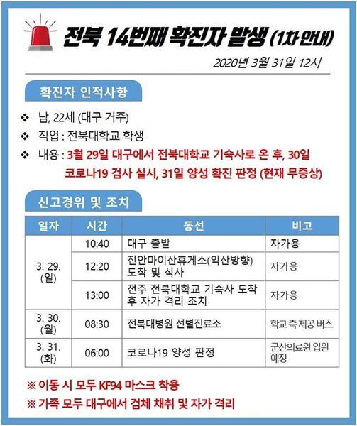 대구 거주 북대생 코로나19 확진판정.jpg (전북) | 인스티즈