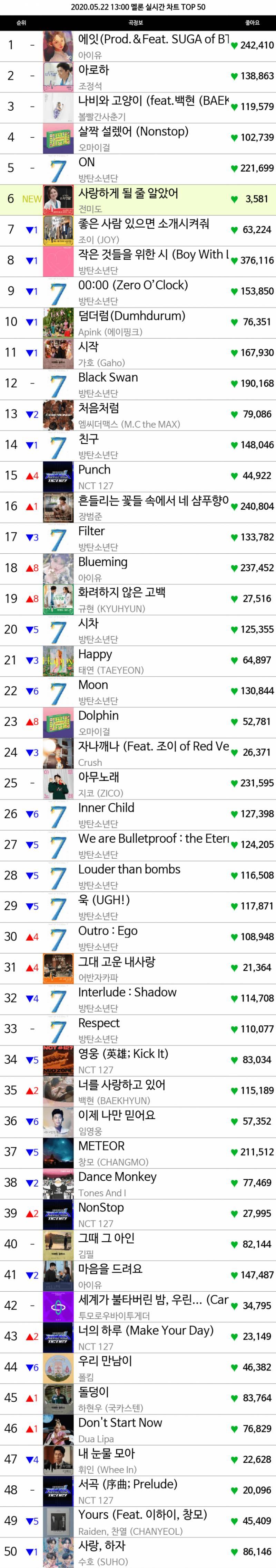 멜론 12시차트 TOP50.jpg (전미도 진입) | 인스티즈