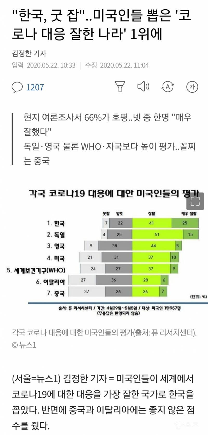"""""""한국, 굿 잡""""..미국인들 뽑은 '코로나 대응 잘한 나라' 1위에   인스티즈"""
