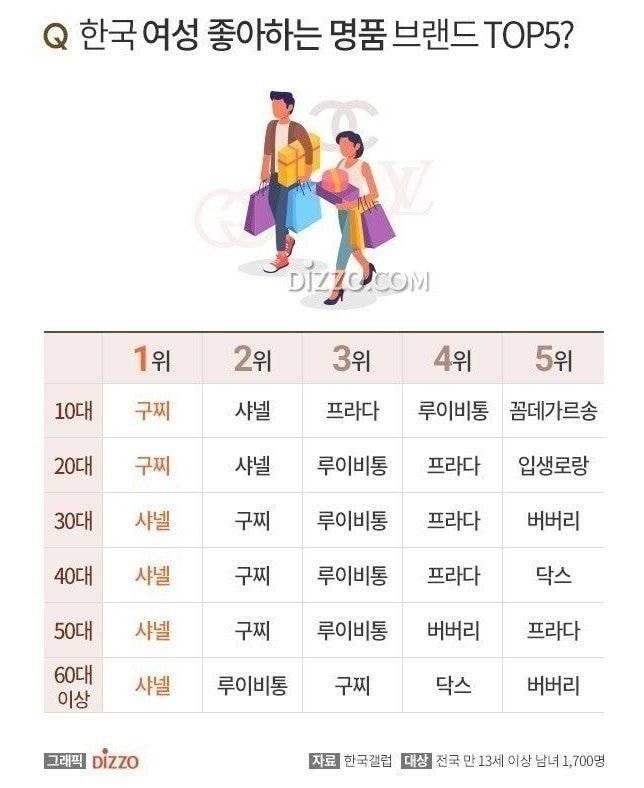 한국여자가 좋아하는 명품이래 | 인스티즈