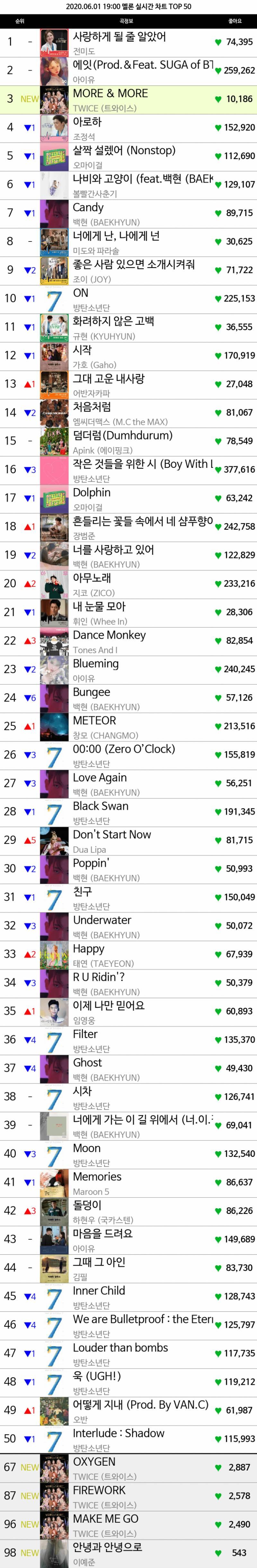 멜론 19시차트 TOP50.jpg (트와이스 진입) | 인스티즈