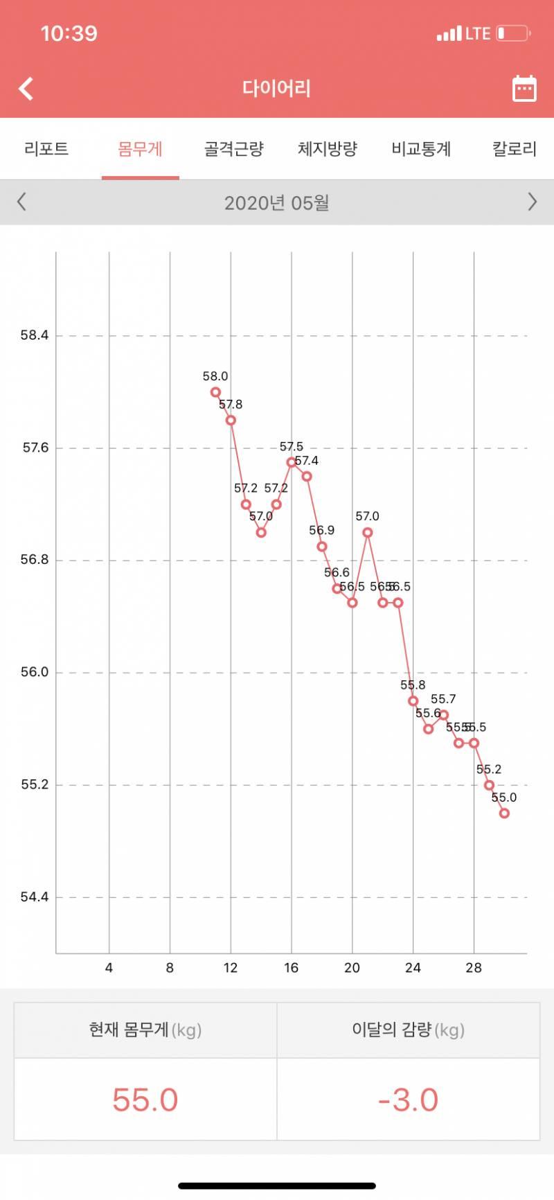 다들 5월 다이어트 기록 적고 가자 | 인스티즈