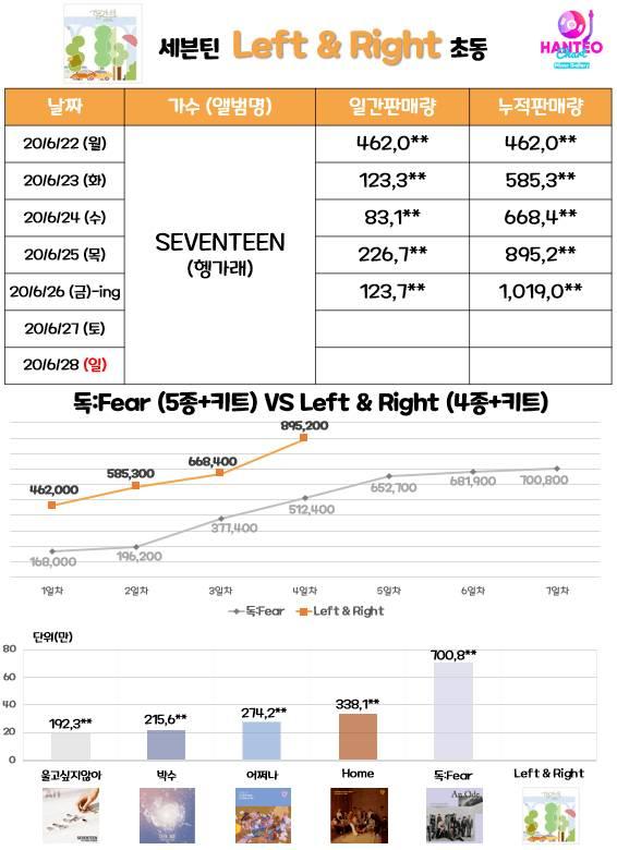 세븐틴 <Left&Right> 음반 초동 100만장 달성.jpg | 인스티즈
