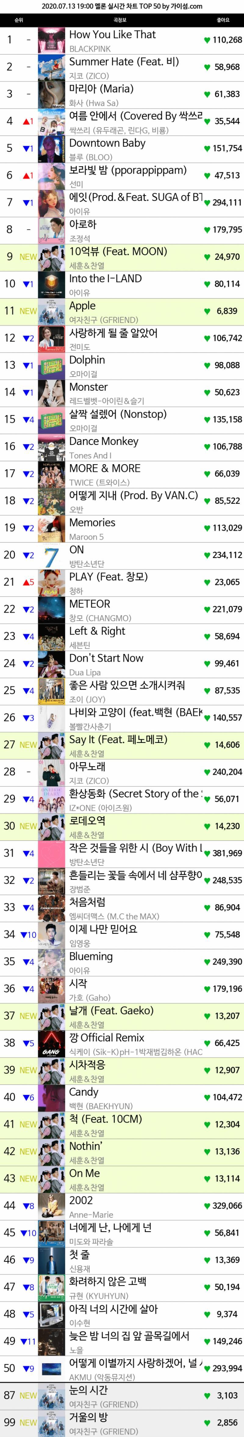 멜론 개편전 19시차트 TOP50.jpg (엑소-세찬, 여자친구 진입) | 인스티즈