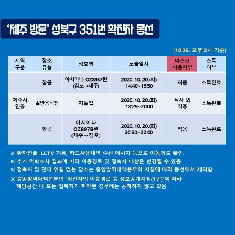 제주 방문한 서울 확진자 동선 떴는데 이게 뭐지 | 인스티즈