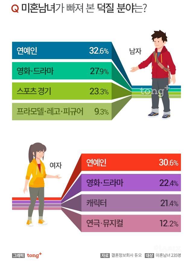 미혼 남녀 대상 설문조사, 덕질이 연애에 미치는 영향.jpg | 인스티즈