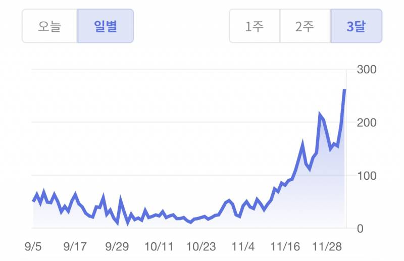 미친 서울 일일 코로나 확진자수 최고 찍음   인스티즈