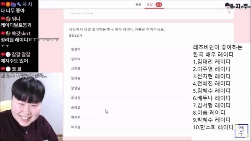 레즈비언 유튜버가 설문조사한 '레즈비언이 좋아하는 외국 배우 & 한국 배우 & 한국 가수'.jpg | 인스티즈