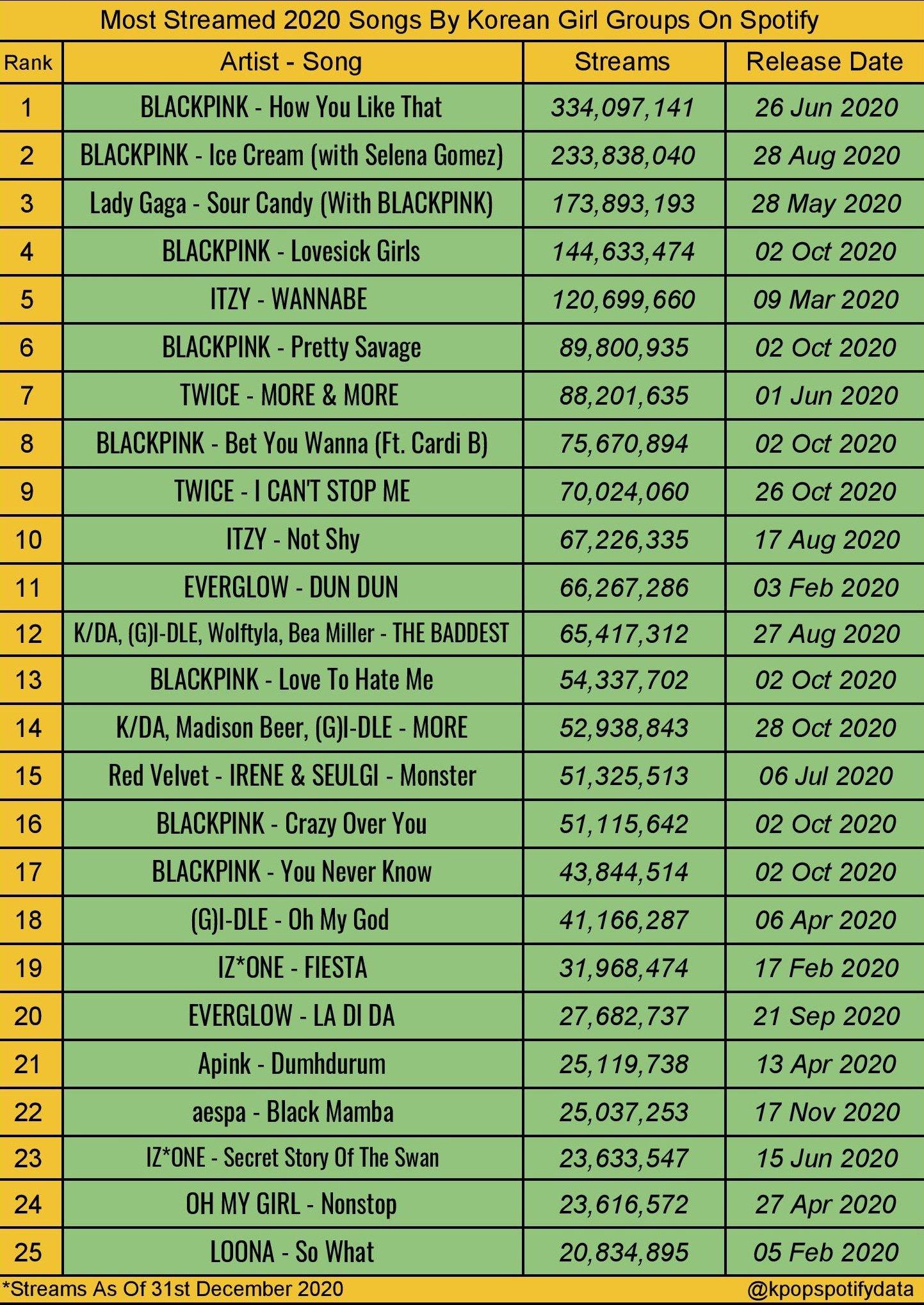 [정보/소식] 스포티파이에서 2020년 가장 많이 스밍된 여돌곡 TOP25 | 인스티즈