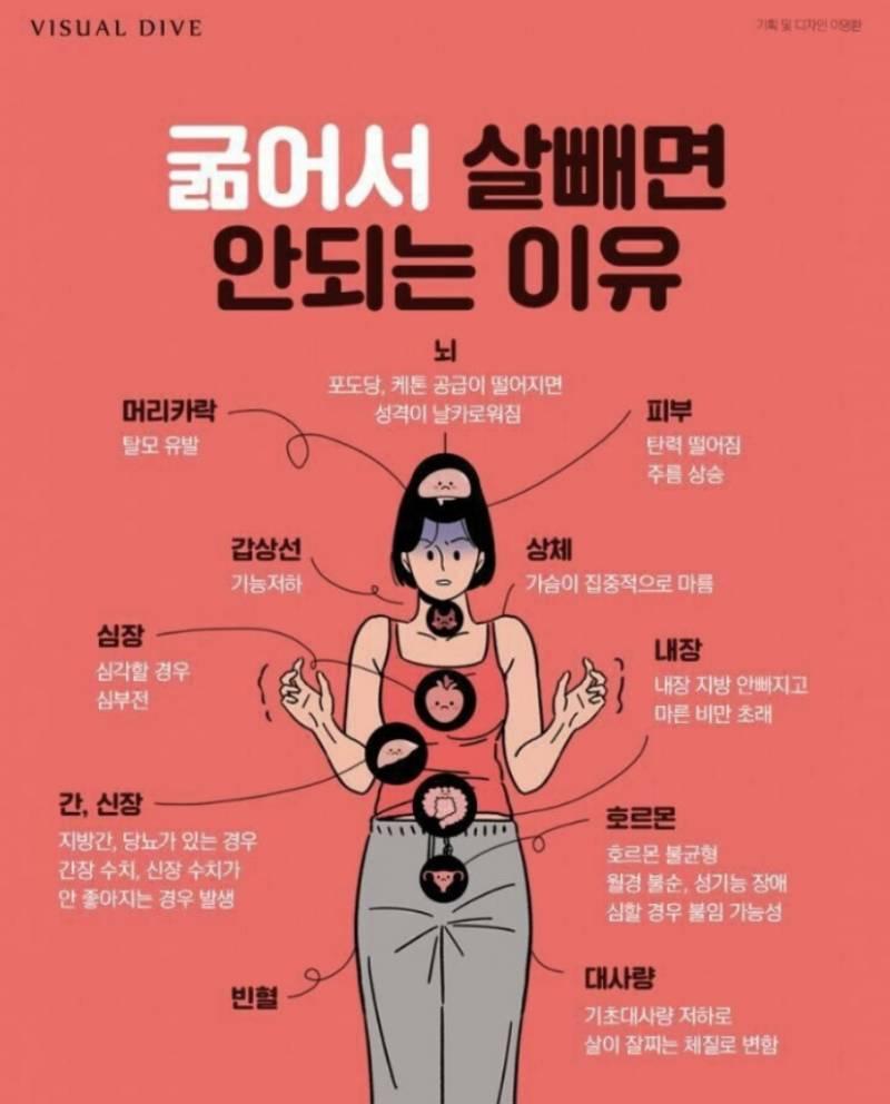 굶으면서 살 빼면 안 되는 이유.jpg | 인스티즈