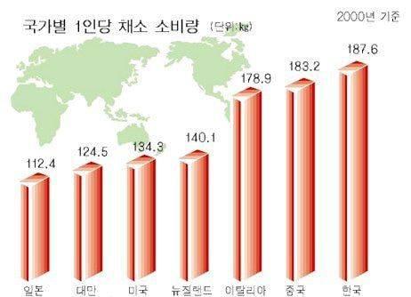 한국에서 채식주의가 서구권만큼 성행하지 않는 이유 | 인스티즈