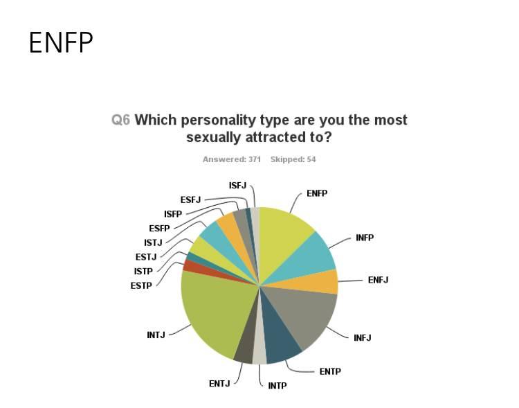 이성적으로 인기가 가장 많은 MBTI는 이거래..!!!! | 인스티즈