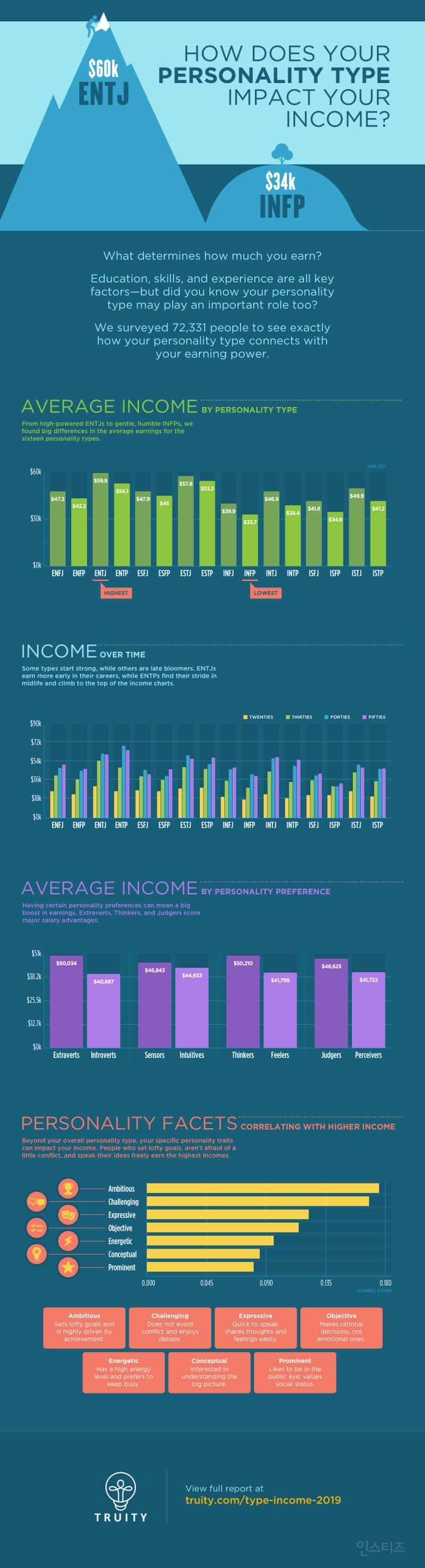 MBTI별 평균 연간 수입 | 인스티즈