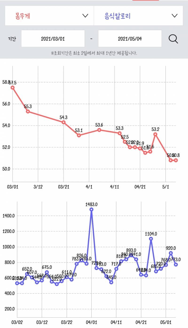 앞으로 두 달 동안 8kg정도 빼야 해서 걱정했는데 불가능한 건 아니었구나,,싶어 | 인스티즈