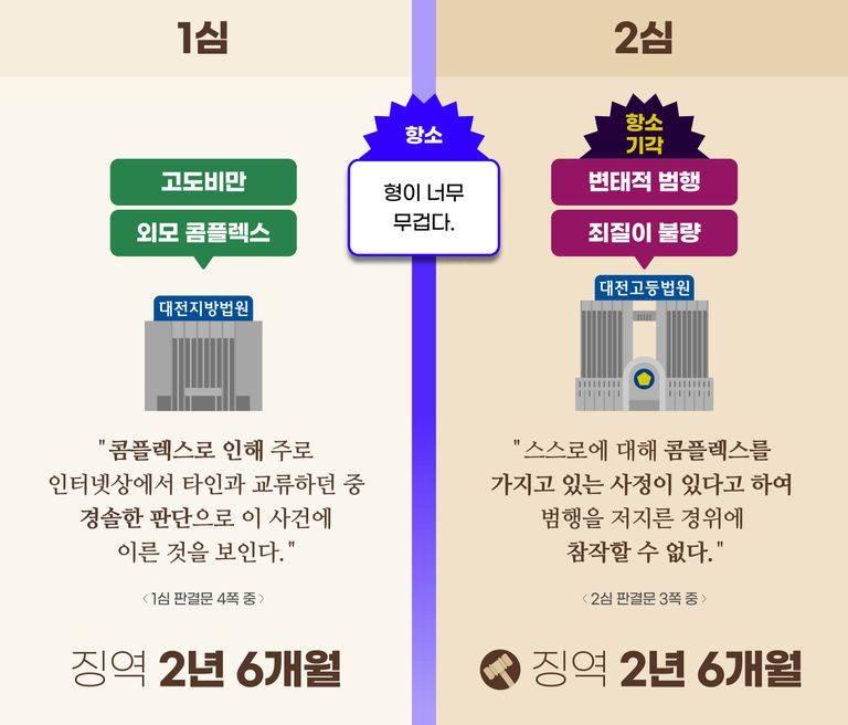 [단독] 성착취물 제작 남성, '고도 비만' 선처 사유로 인정 | 인스티즈