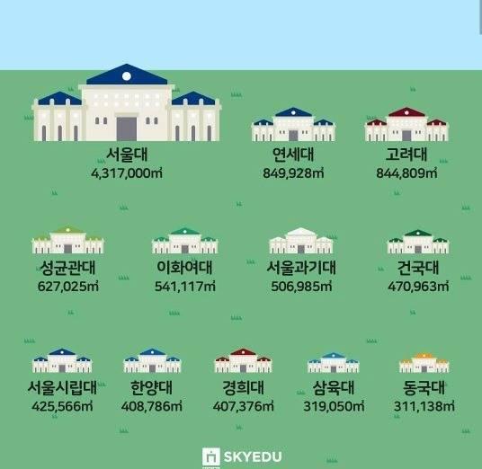 서울소재 4년제 대학교 캠퍼스 크기 순위 | 인스티즈