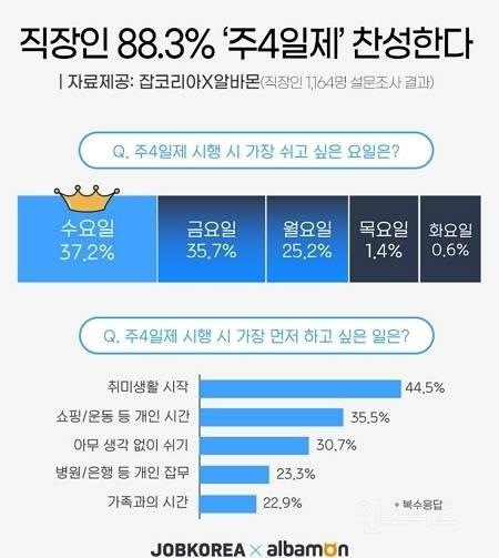 직장인 88.3% '주 4일제' 찬성한다.jpg | 인스티즈