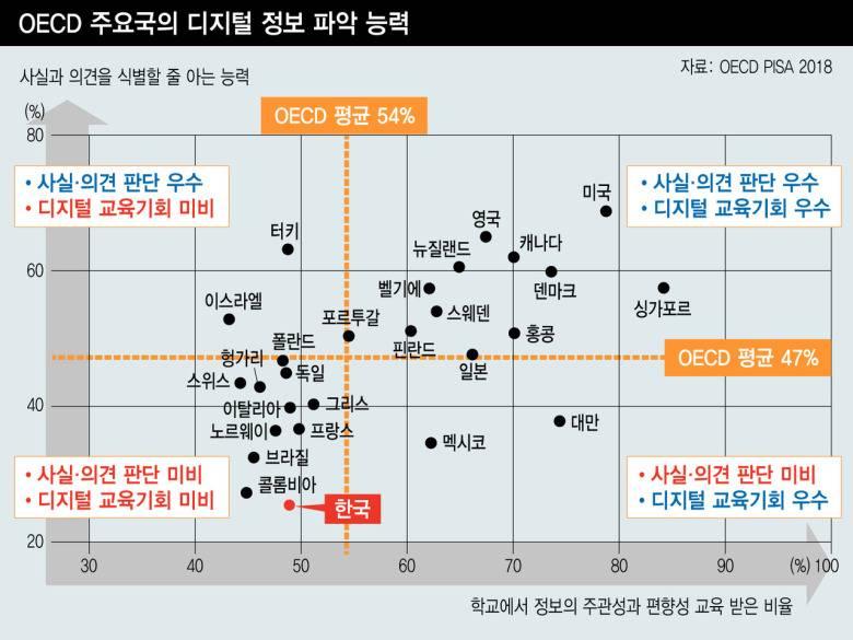 한국 문해력 점점 떨어지고 있다 | 인스티즈