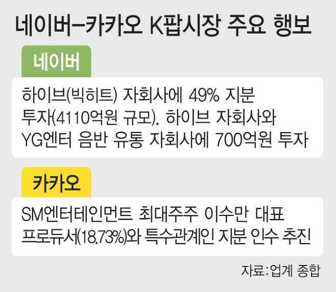 카카오, SM엔터 지분 인수 임박..'네이버-하이브-YG엔터' 연합군 맞선다   인스티즈