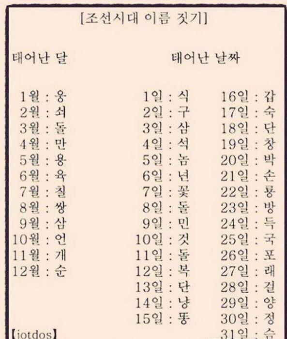 조선시대식 이름짓기.jpg | 인스티즈