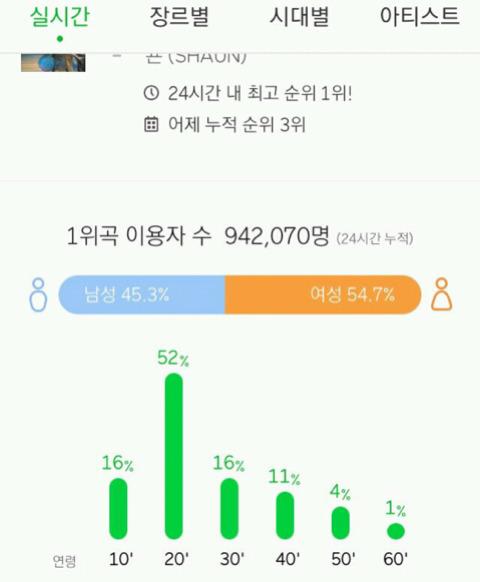 숀 신곡 WAY BACK HOME 멜론 이용자수   인스티즈