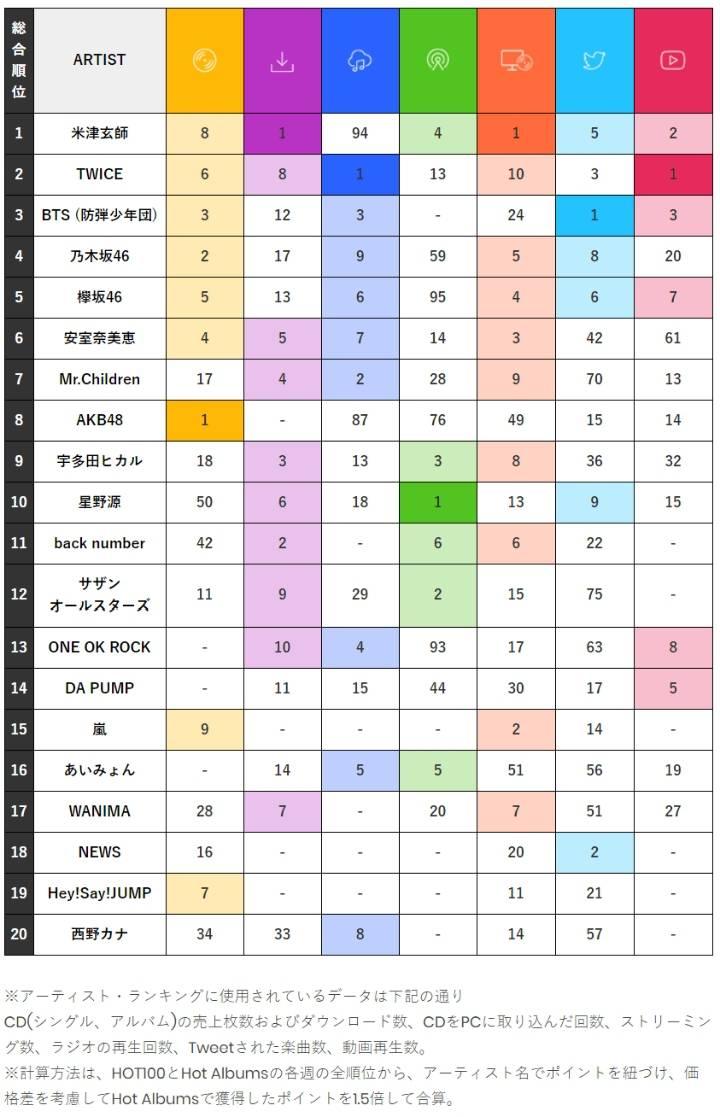 트와이스·방탄소년단, 빌보드재팬 '올해의 톱 아티스트' TOP3 '기염' [Oh!재팬] | 인스티즈