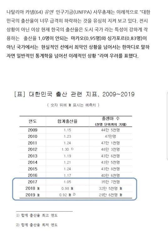 세계적으로 매우 기이한 한국출산율 | 인스티즈