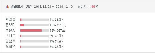 [이벤트] 2018 걸그룹 국가대표 선발 최종 8인 | 인스티즈