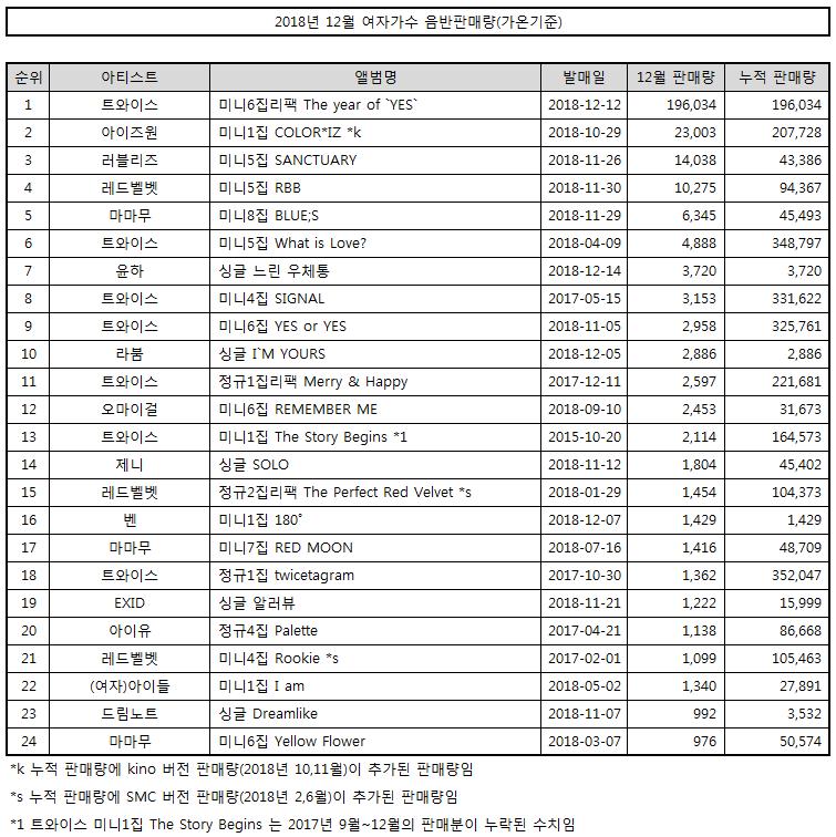 2018년 12월 여자가수 음반판매량(가온기준) | 인스티즈