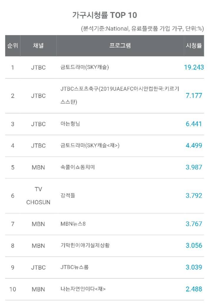 스카이캐슬 시청률 어제 19.24%로 미스터 션샤인,응답하라 1988 경신 | 인스티즈