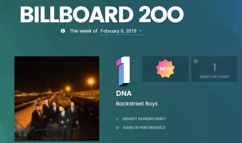 Backstreet Boys 20년만에 빌보드 앨범차트 1위 | 인스티즈
