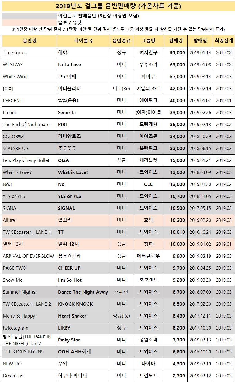 2019년 1분기 걸그룹 음반판매량.jpg   인스티즈