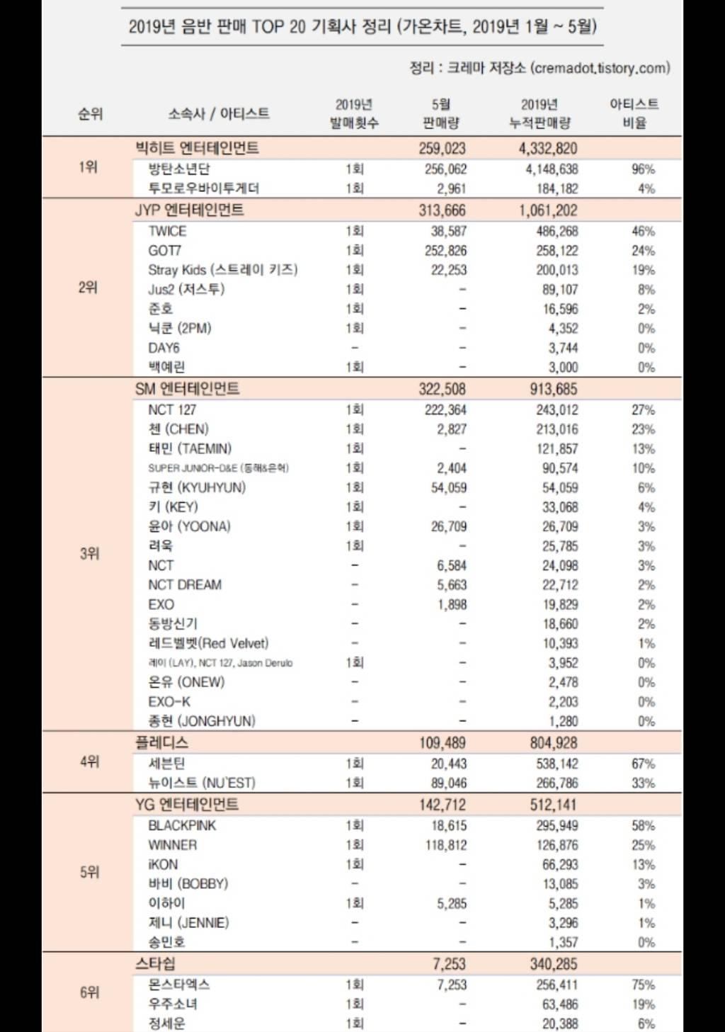 2019 음반 판매 TOP20 기획사별 정리   인스티즈