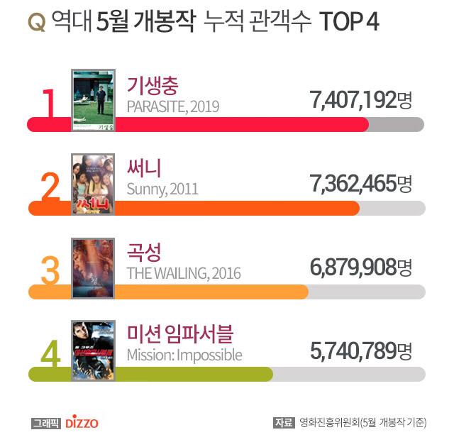 역대 5월 개봉작 누적 관객수 TOP 4.jpg | 인스티즈