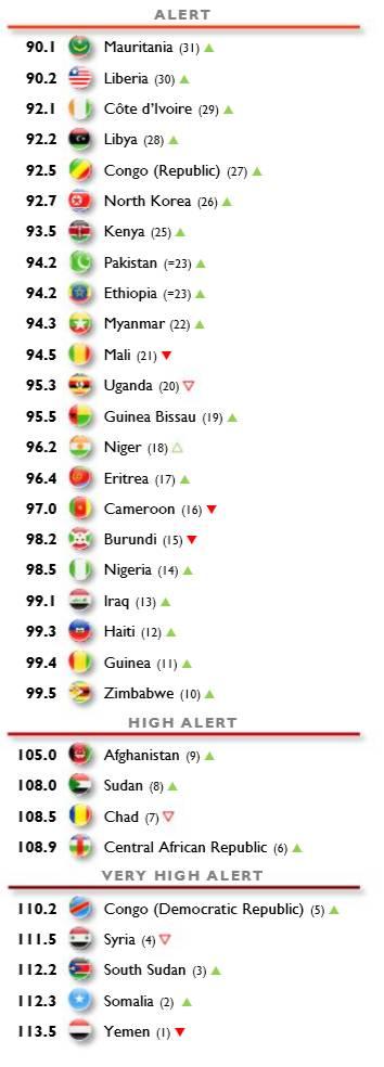 전세계 국가들이 얼마나 안정적이고 막장인지 보여주는 지표 (2019년 최신판) | 인스티즈