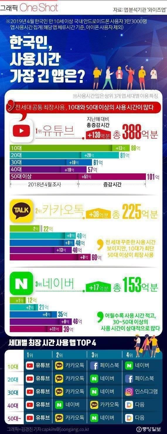 대한민국 어플 사용량 분석.jpg | 인스티즈