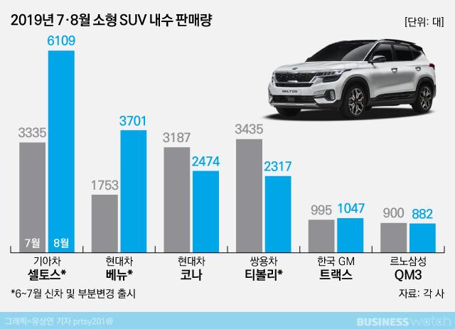 2019년 7•8월 소형 SUV 내수 판매량.jpg | 인스티즈