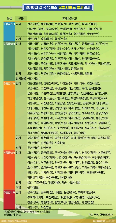 2018년 전국 휴게소 운영서비스 평과결과.jpg | 인스티즈