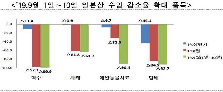 9월 일본맥주 수입액 | 인스티즈