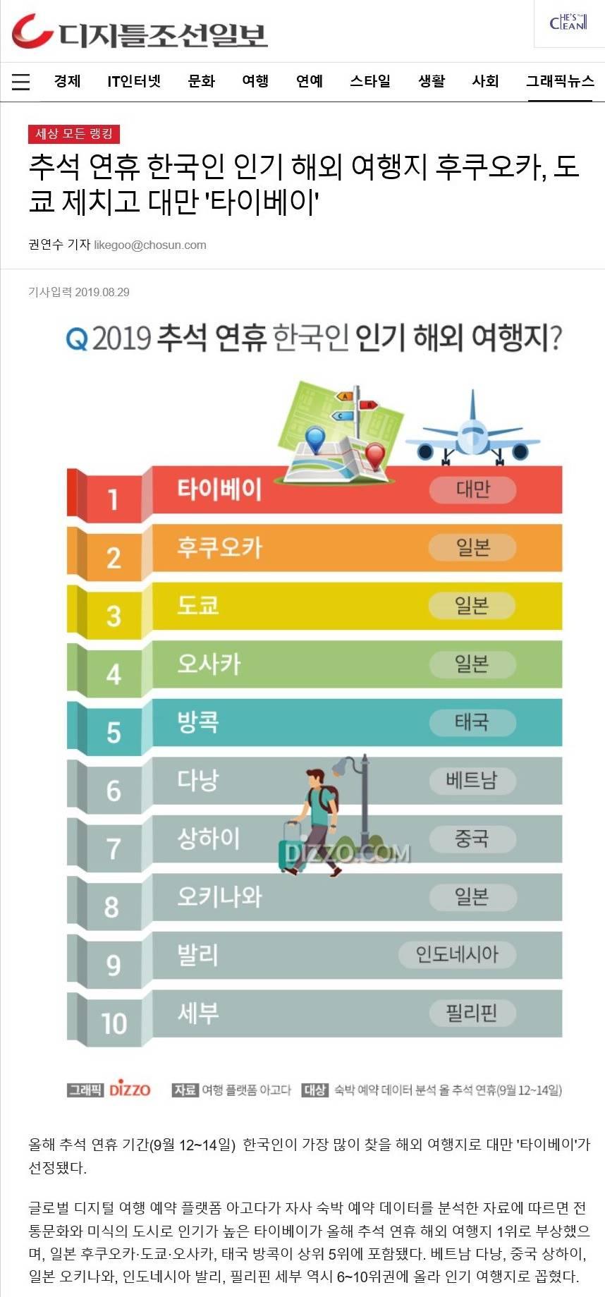 추석 연휴 국내 여행지 '북적'…日 여행은 '급감' | 인스티즈