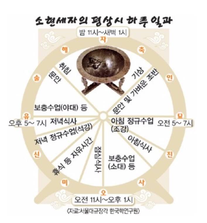 조선시대 세자의 하루 | 인스티즈