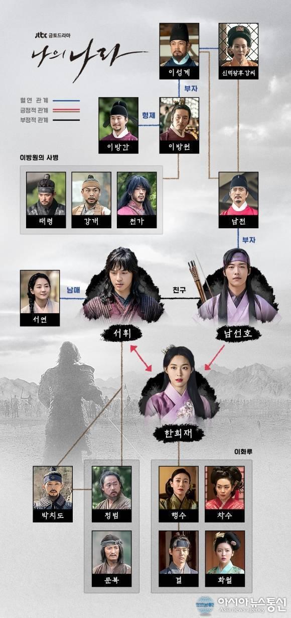 다음 드라마 여배우 중 연기 잘하는 순서는? | 인스티즈