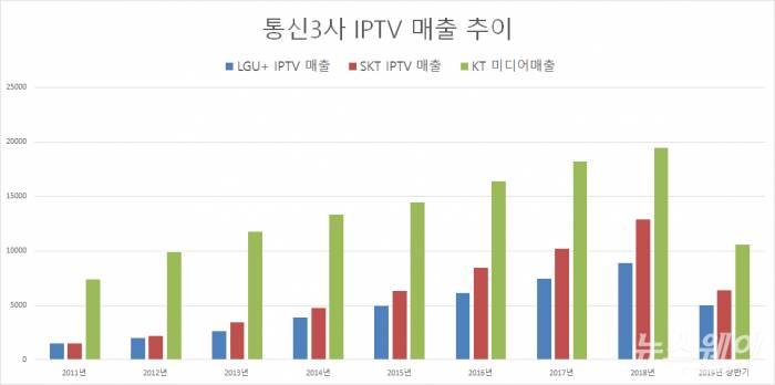 통신3사 IPTV 매출 추이.jpg | 인스티즈